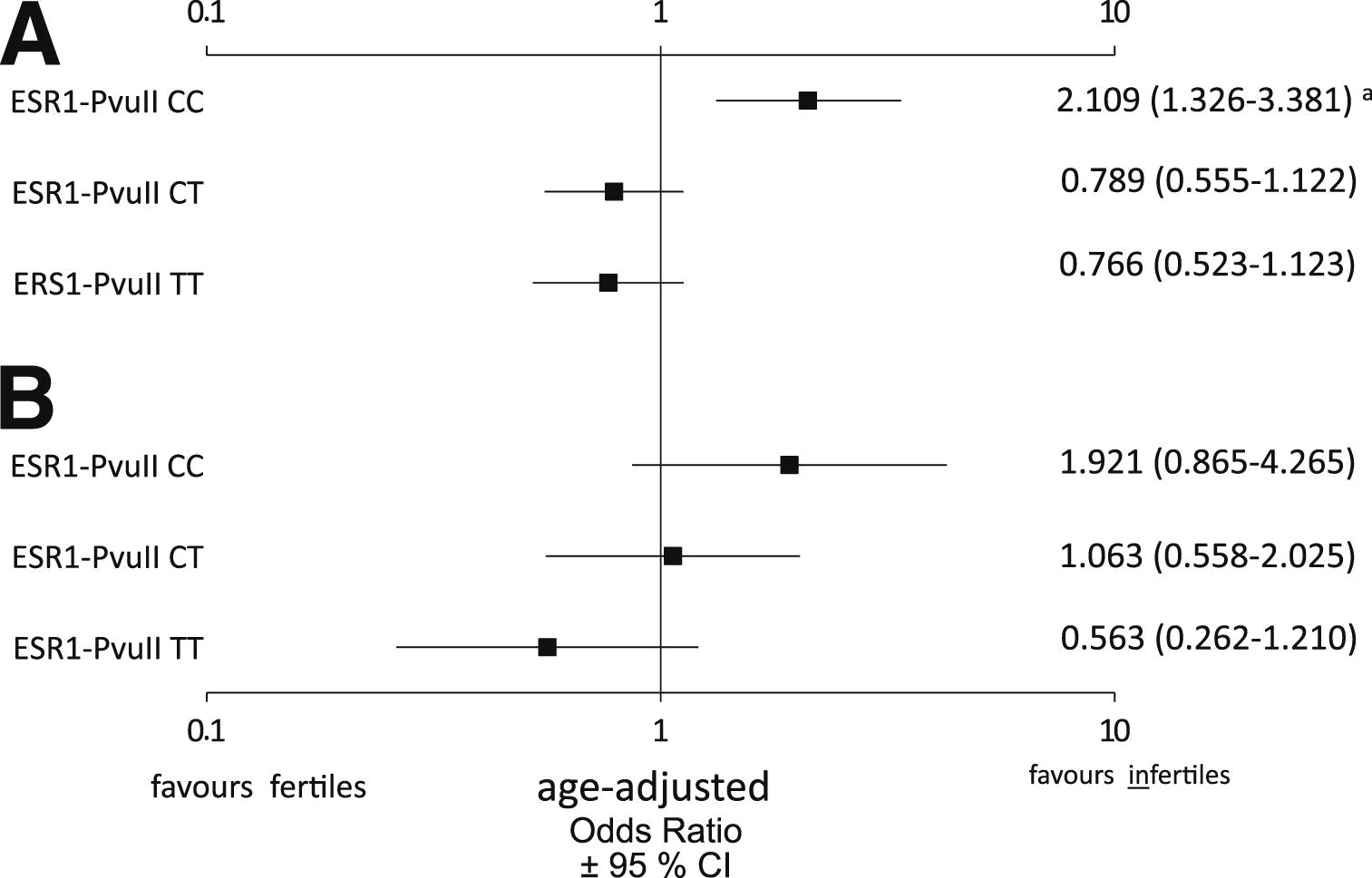 ovarian aging follicular depletion and steroidogenesis