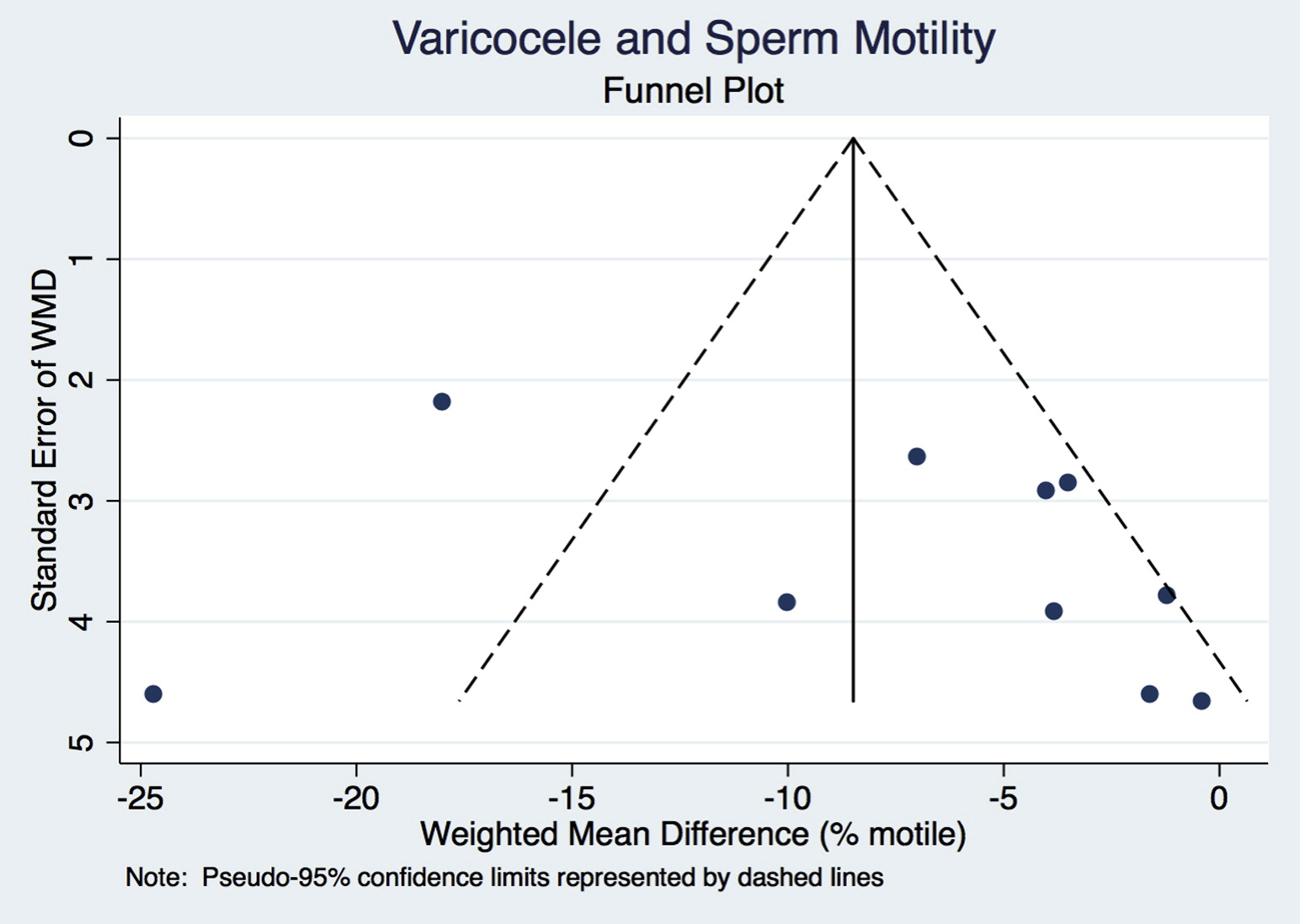 Treating sperm motility remarkable